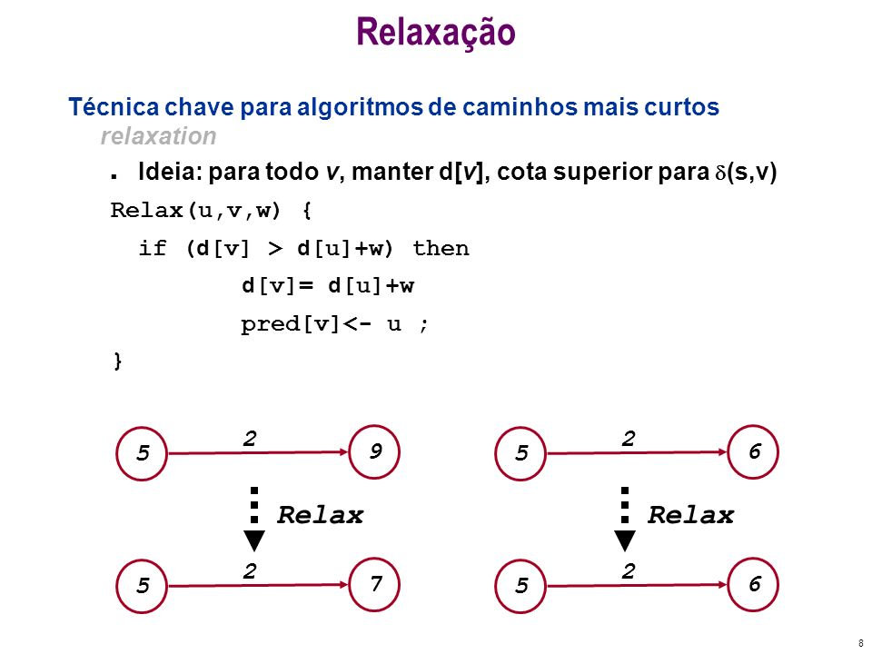Relaxação Técnica chave para algoritmos de caminhos mais curtos relaxation. Ideia: para todo v, manter d[v], cota superior para (s,v)